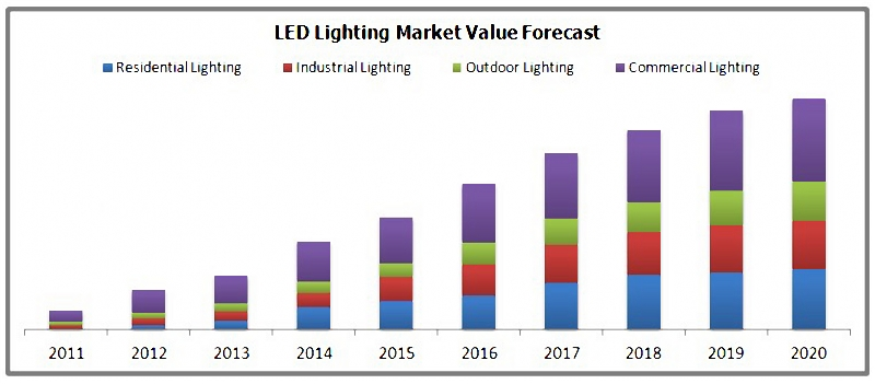 Sharp Price Drops Have Greatly Influenced The Margins Of Replacement  Products Such As LED Light Bulbs And Light Tubes. As A Result, Lighting  Companies Begin ...