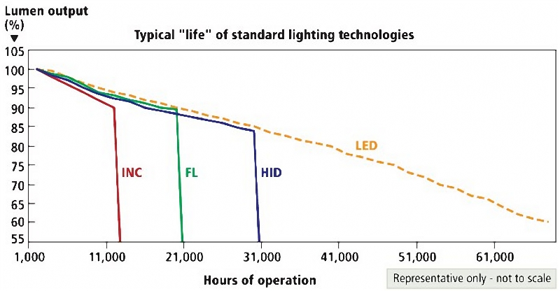 typical lifetime of different lights technologies
