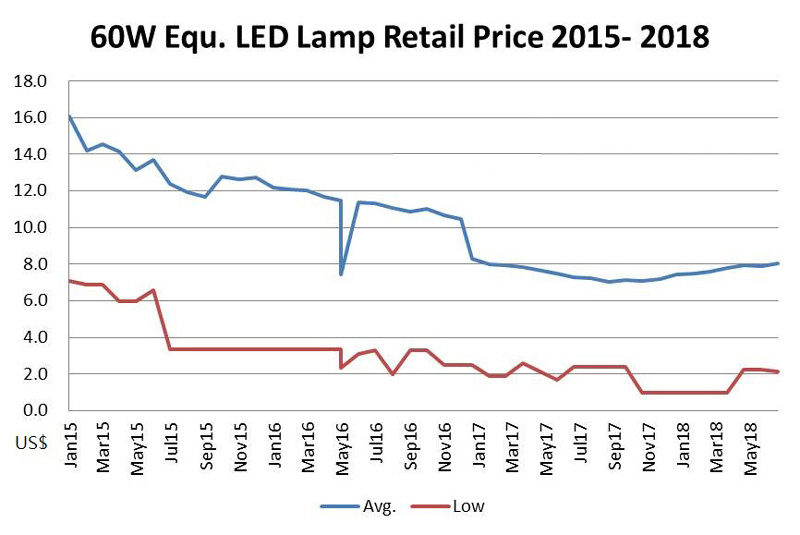 60w street LED street light retail price trend