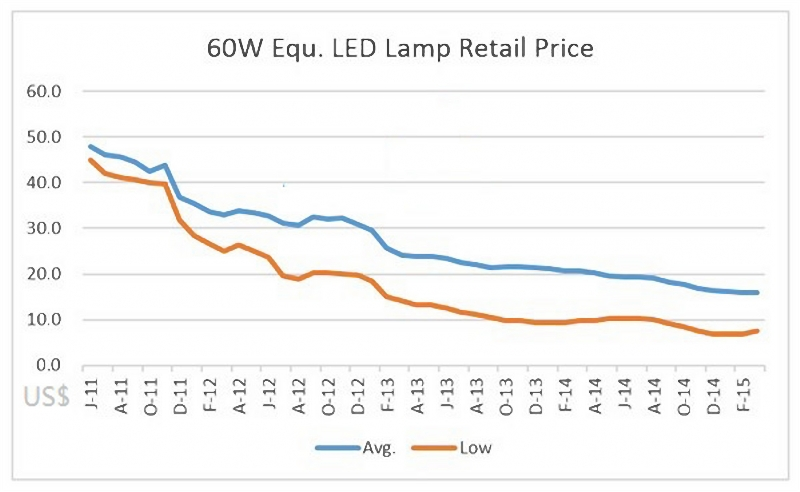 global LED lights price trend