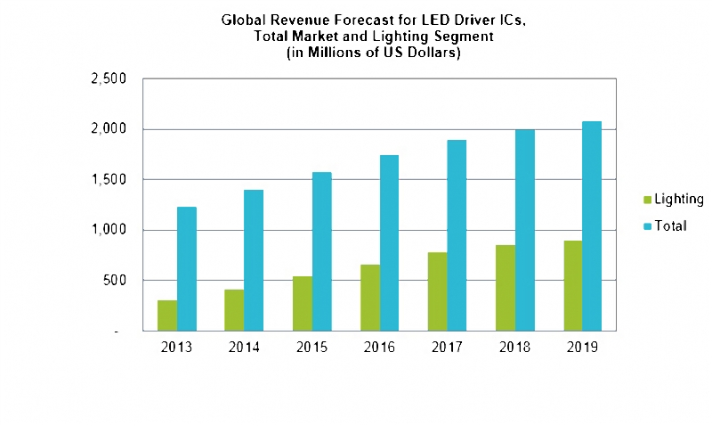 LED Driver ic Market for LED Lighting worth 24.98 Billion USD by 2022