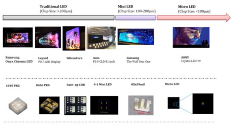 Mini LED products and micro LED displays applications