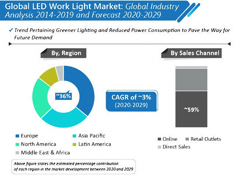 A market analysis about global led work light market