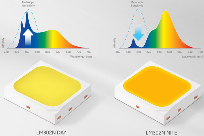 Samsung LEDs with engineered spectra