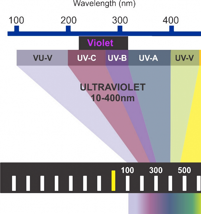 Instrument Systems devices are used to make precise measurements on wavelength of UV lights