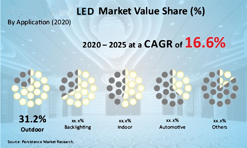 automotive LED components market analysis