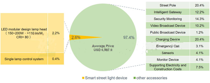 smart street led lights applications