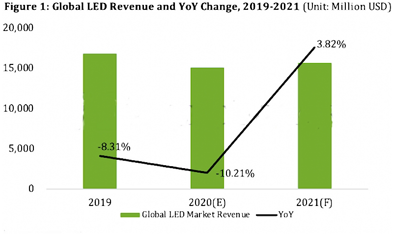 Global LED market revenue forcast for the year 2021